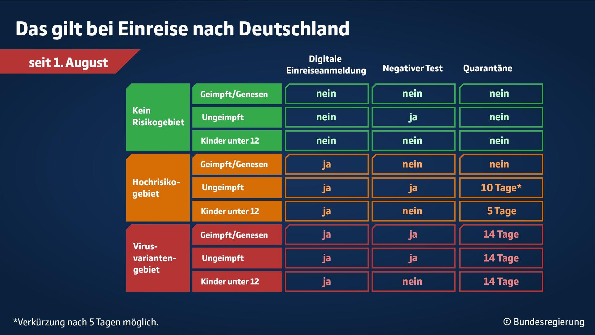Übersicht Das gilt bei Einreise nach Deutschland sei 1. August 2021